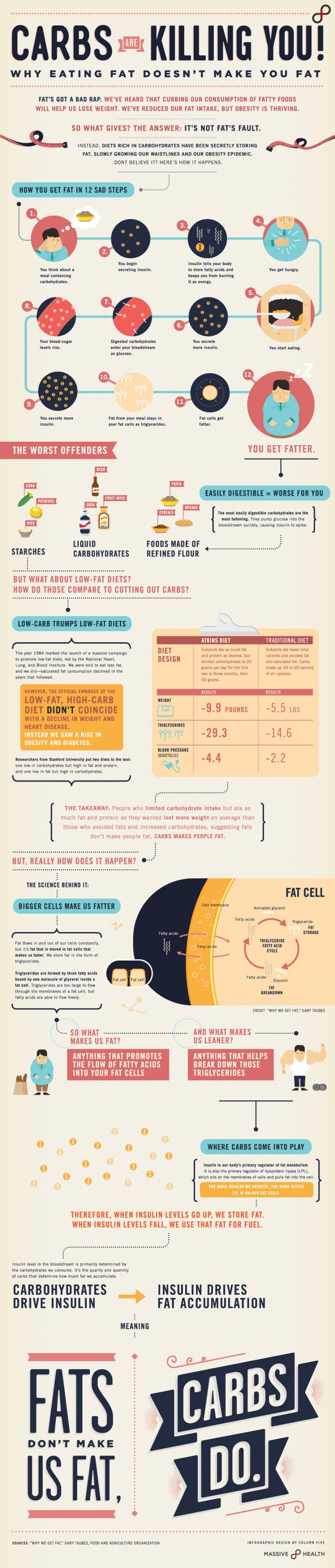 massive-health-infographic-carbs-are-killing-you-eating-fat-doesnt-make-you-fat