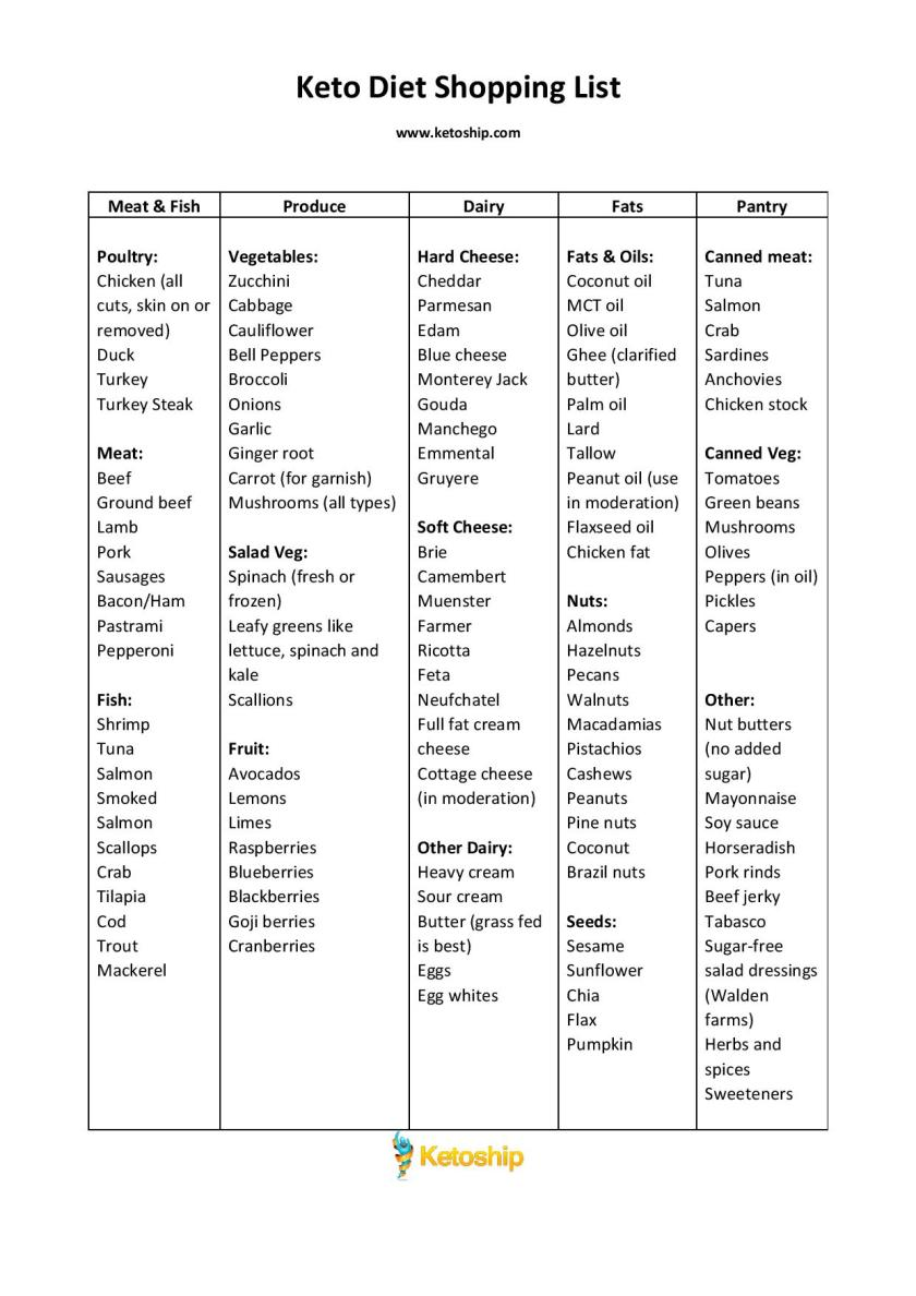 This is an image of Smart Printable Keto Diet Food List